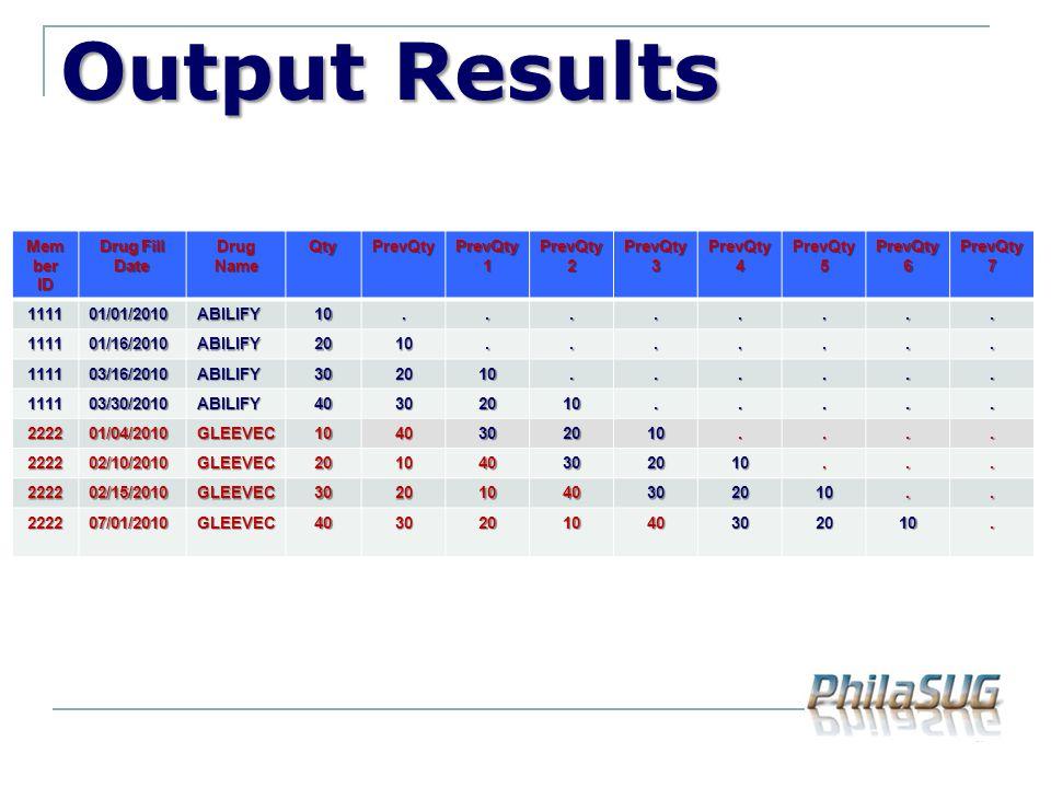 Output Results Mem ber ID Drug Fill Date Drug Name QtyPrevQty PrevQty 1 PrevQty 2 PrevQty 3 PrevQty 4 PrevQty 5 PrevQty 6 PrevQty7 111101/01/2010ABILI