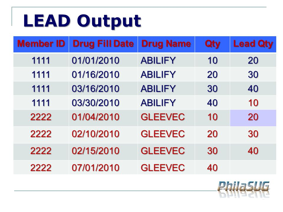 LEAD Output LEAD Output Member ID Drug Fill Date Drug Name Qty Lead Qty 111101/01/2010ABILIFY1020 111101/16/2010ABILIFY2030 111103/16/2010ABILIFY3040