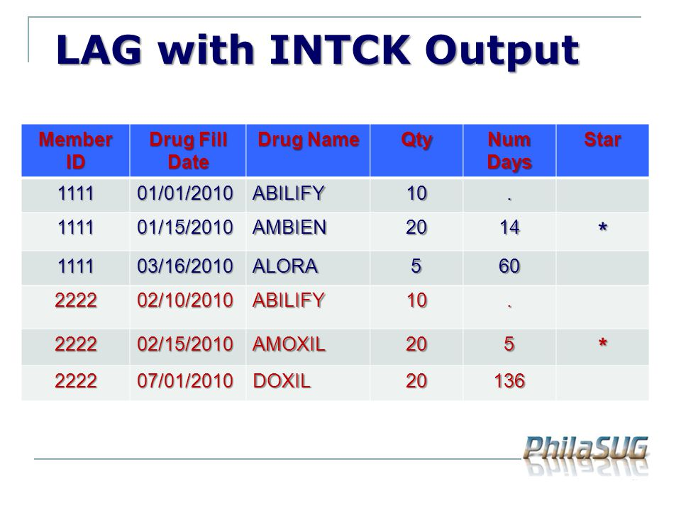 LAG with INTCK Output LAG with INTCK Output Member ID Drug Fill Date Drug Name Qty Num Days Star 111101/01/2010ABILIFY10. 111101/15/2010AMBIEN2014* 11