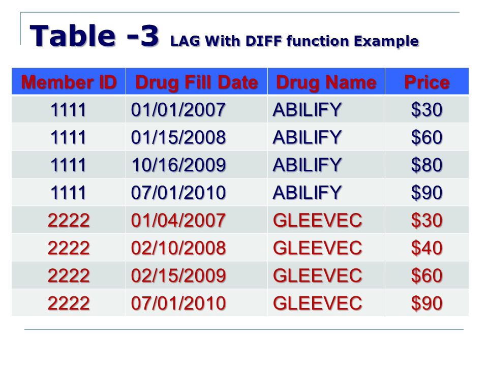 Table -3 LAG With DIFF function Example Member ID Drug Fill Date Drug Name Price 111101/01/2007ABILIFY$30 111101/15/2008ABILIFY$60 111110/16/2009ABILI