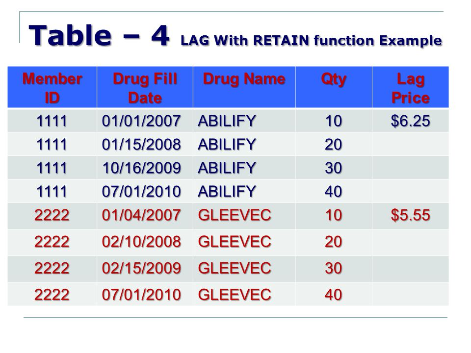 Table – 4 LAG With RETAIN function Example Member ID Drug Fill Date Drug Name Qty Lag Price 111101/01/2007ABILIFY10$6.25 111101/15/2008ABILIFY20 11111