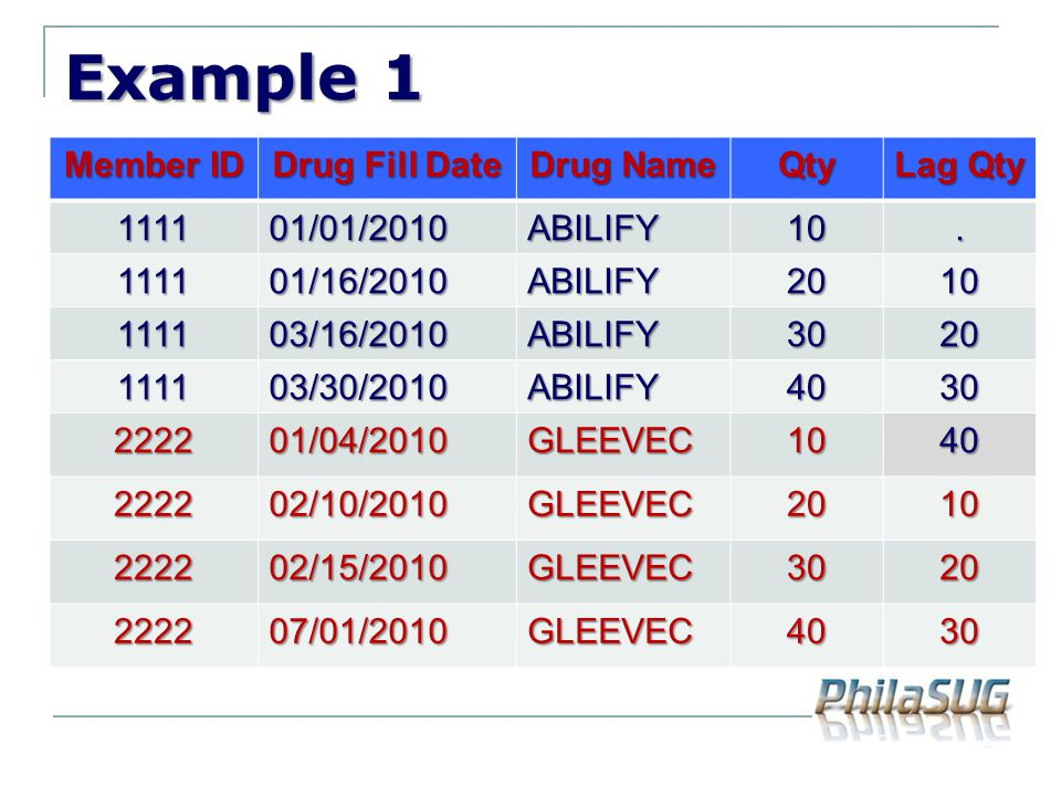 Example 1 Member ID Drug Fill Date Drug Name Qty Lag Qty 111101/01/2010ABILIFY10. 111101/16/2010ABILIFY2010 111103/16/2010ABILIFY3020 111103/30/2010AB
