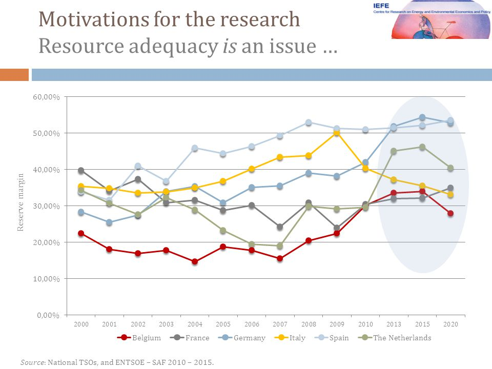 Motivations for the research Resource adequacy is an issue … Source: National TSOs, and ENTSOE – SAF 2010 – 2015.