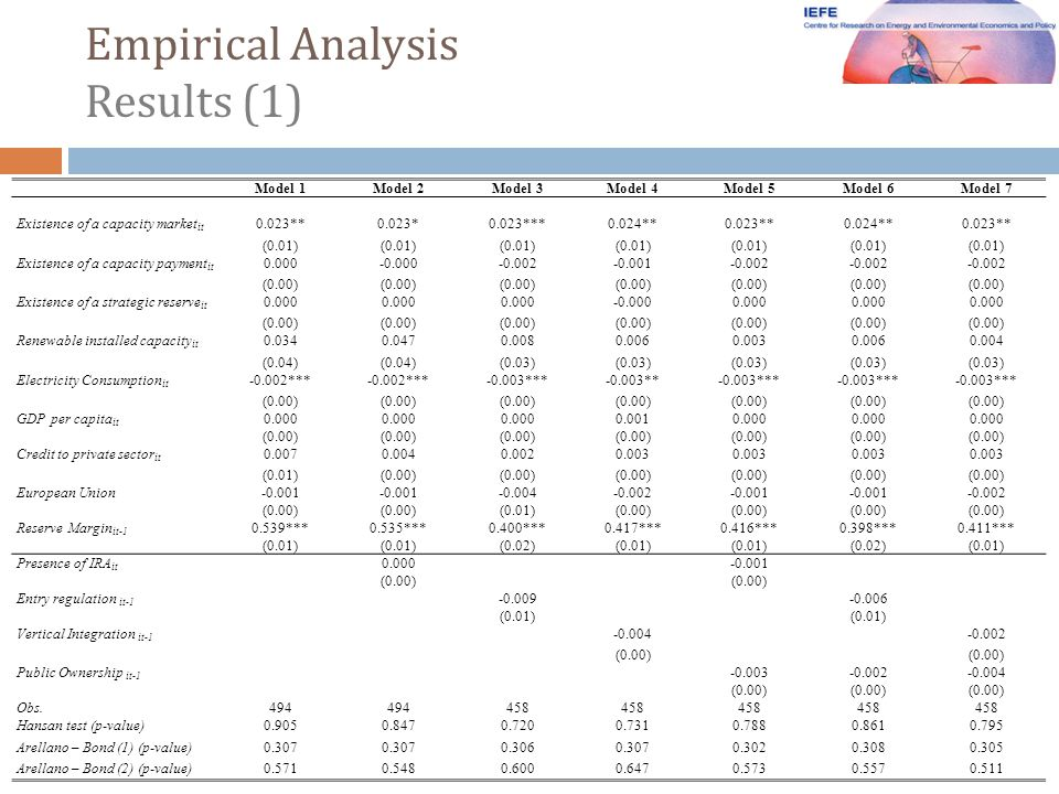 Empirical Analysis Results (1) Model 1Model 2Model 3Model 4Model 5Model 6Model 7 Existence of a capacity market it 0.023**0.023*0.023***0.024**0.023**0.024**0.023** (0.01) Existence of a capacity payment it 0.000-0.000-0.002-0.001-0.002 (0.00) Existence of a strategic reserve it 0.000 -0.0000.000 (0.00) Renewable installed capacity it 0.0340.0470.0080.0060.0030.0060.004 (0.04) (0.03) Electricity Consumption it -0.002*** -0.003***-0.003**-0.003*** (0.00) GDP per capita it 0.000 0.0010.000 (0.00) Credit to private sector it 0.0070.0040.0020.003 (0.01)(0.00) European Union-0.001 -0.004-0.002-0.001 -0.002 (0.00) (0.01)(0.00) Reserve Margin it-1 0.539***0.535***0.400***0.417***0.416***0.398***0.411*** (0.01) (0.02)(0.01) (0.02)(0.01) Presence of IRA it 0.000-0.001 (0.00) Entry regulation it-1 -0.009-0.006 (0.01) Vertical Integration it-1 -0.004-0.002 (0.00) Public Ownership it-1 -0.003-0.002-0.004 (0.00) Obs.494 458 Hansan test (p-value)0.9050.8470.7200.7310.7880.8610.795 Arellano – Bond (1) (p-value)0.307 0.3060.3070.3020.3080.305 Arellano – Bond (2) (p-value)0.5710.5480.6000.6470.5730.5570.511