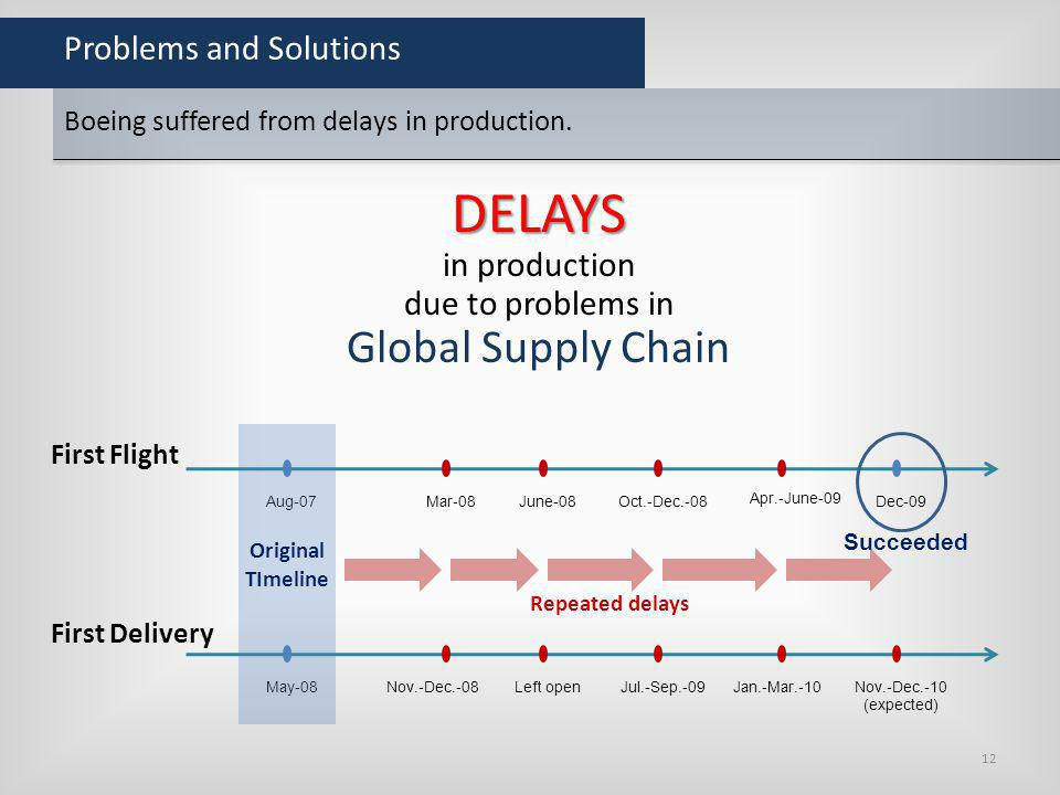 Problems and Solutions Boeing suffered from delays in production. DELAYS in production due to problems in Global Supply Chain First Flight Aug-07Mar-0