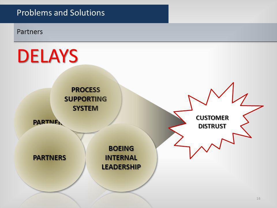 Problems and Solutions Partners CUSTOMERDISTRUST DELAYS 16