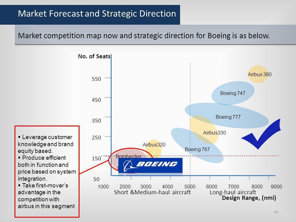Market Forecast and Strategic Direction Market competition map now and strategic direction for Boeing is as below. Design Range, (nmi) 1000 2000 3000