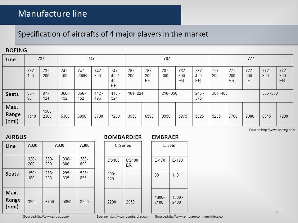 Manufacture line Line 737747767777 737- 100 737- 200 747- 100 747- 200B 747- 300 747- 400/ 400 ER 767- 200 ER 767- 300 ER 767- 400 ER 777- 200 ER 777-