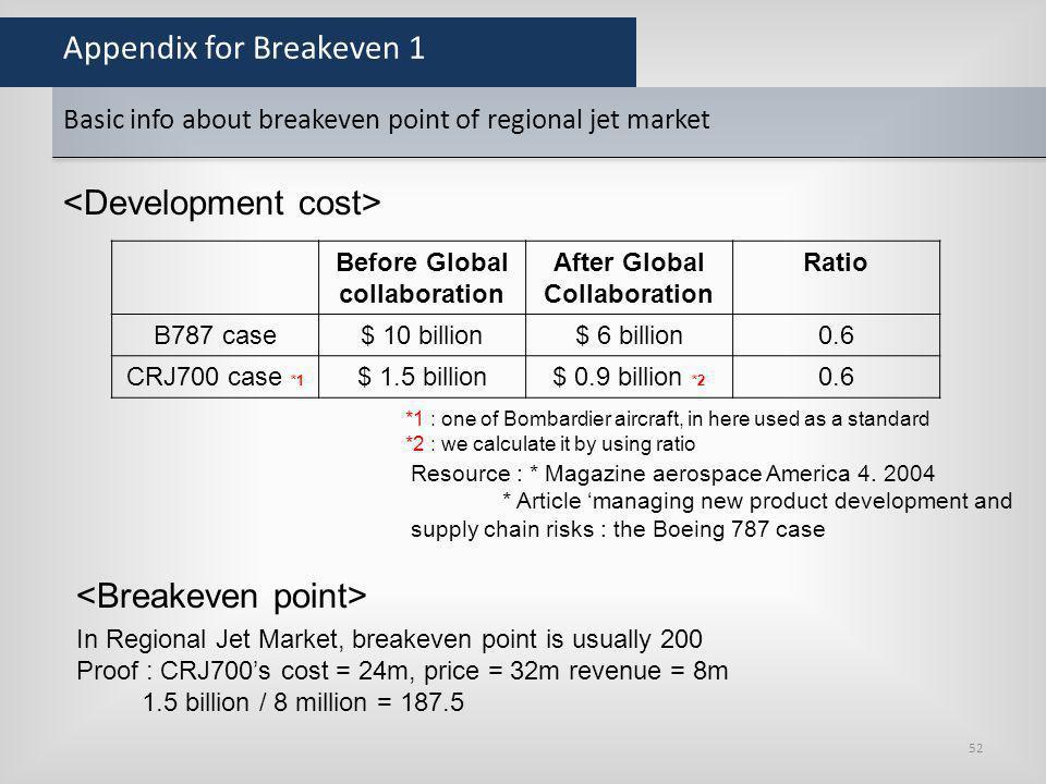 Appendix for Breakeven 1 Before Global collaboration After Global Collaboration Ratio B787 case$ 10 billion$ 6 billion0.6 CRJ700 case *1 $ 1.5 billion