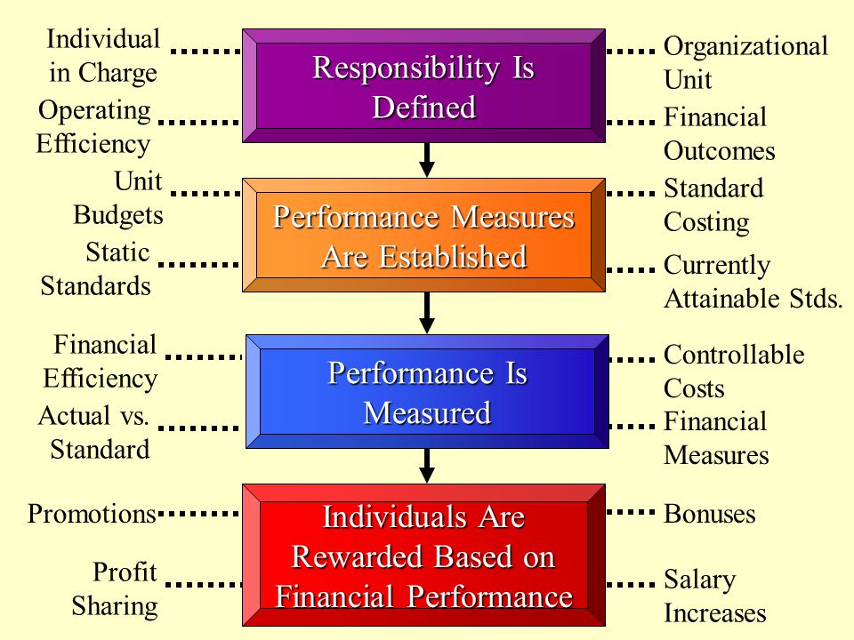 10 -8 An activity-based responsibility accounting system assigns responsibility to processes and uses both financial and nonfinancial measures of performance.
