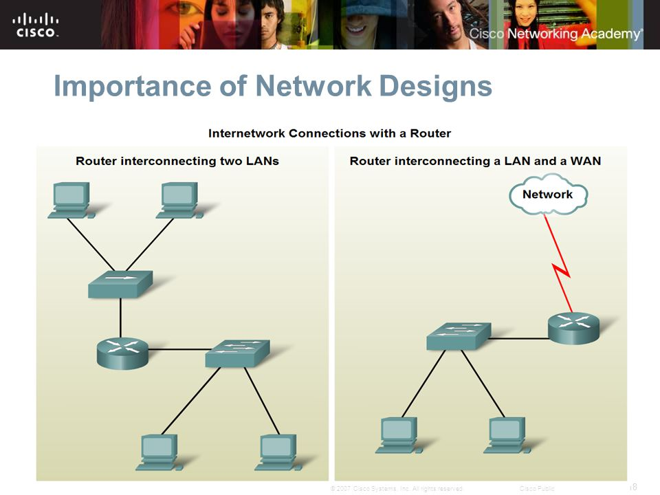 18 © 2007 Cisco Systems, Inc. All rights reserved.Cisco Public Importance of Network Designs