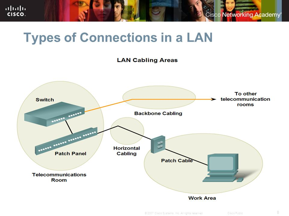 9 © 2007 Cisco Systems, Inc. All rights reserved.Cisco Public Types of Connections in a LAN