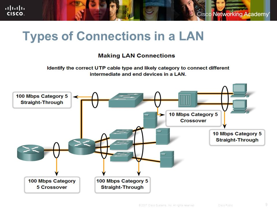 10 © 2007 Cisco Systems, Inc. All rights reserved.Cisco Public Types of Connections in a LAN