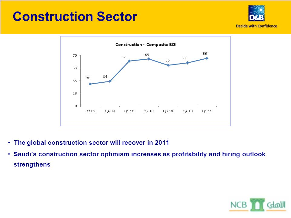 Construction Sector The global construction sector will recover in 2011 Saudis construction sector optimism increases as profitability and hiring outlook strengthens