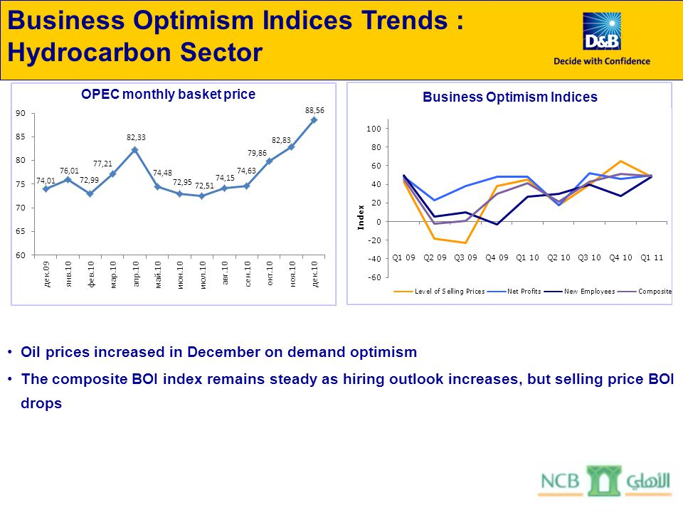 Business Optimism Indices Trends : Hydrocarbon Sector Oil prices increased in December on demand optimism The composite BOI index remains steady as hiring outlook increases, but selling price BOI drops OPEC monthly basket price Business Optimism Indices