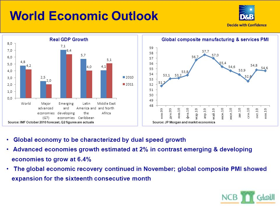 World Economic Outlook Real GDP GrowthGlobal composite manufacturing & services PMI Source: JP Morgan and markit economics Global economy to be characterized by dual speed growth Advanced economies growth estimated at 2% in contrast emerging & developing economies to grow at 6.4% The global economic recovery continued in November; global composite PMI showed expansion for the sixteenth consecutive month Source: IMF October 2010 forecast, Q2 figures are actuals