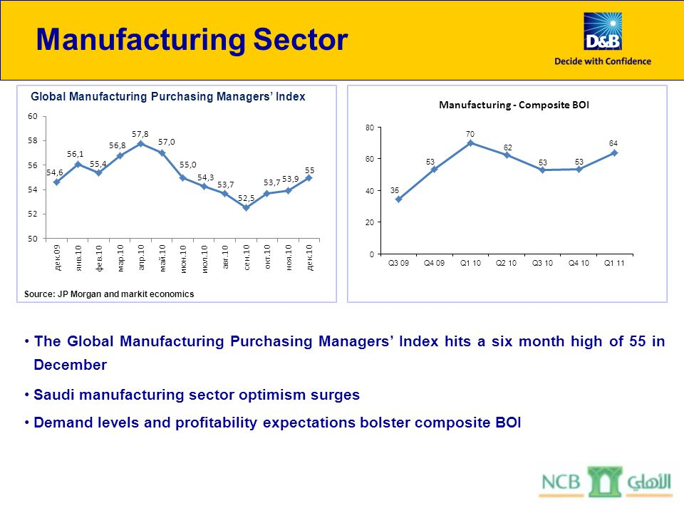 Manufacturing Sector The Global Manufacturing Purchasing Managers Index hits a six month high of 55 in December Saudi manufacturing sector optimism surges Demand levels and profitability expectations bolster composite BOI Global Manufacturing Purchasing Managers Index Source: JP Morgan and markit economics