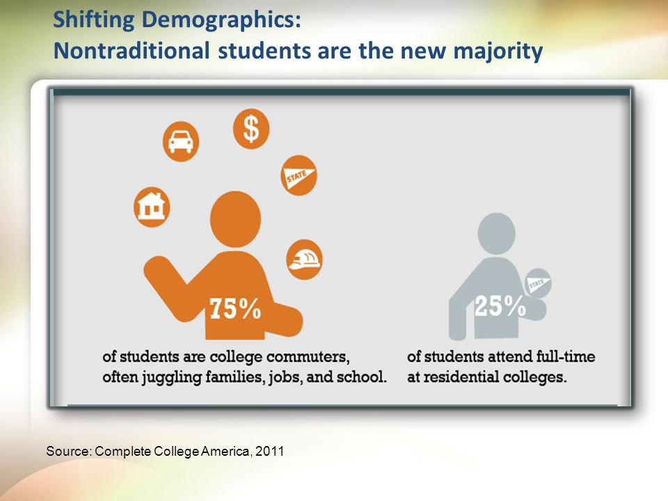 Shifting Demographics: Nontraditional students are the new majority Source: Complete College America, 2011
