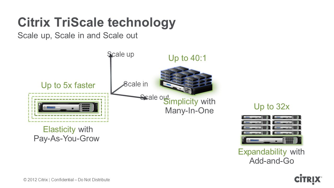 © 2012 Citrix | Confidential – Do Not Distribute Citrix TriScale technology Scale up, Scale in and Scale out Scale up Scale out Scale in Simplicity with Many-In-One Up to 40:1 Elasticity with Pay-As-You-Grow Up to 5x faster Expandability with Add-and-Go Up to 32x