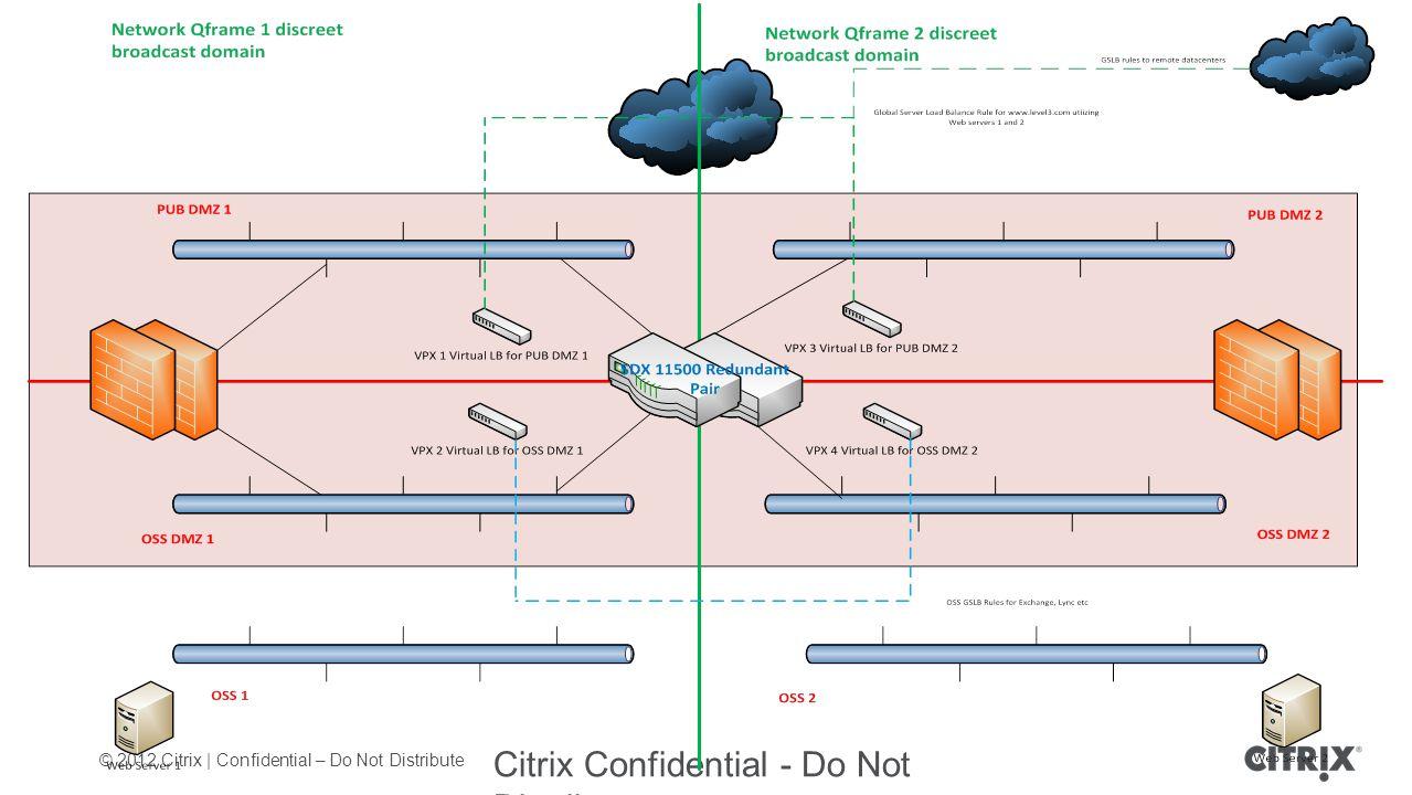 © 2012 Citrix | Confidential – Do Not Distribute Citrix Confidential - Do Not Distribute