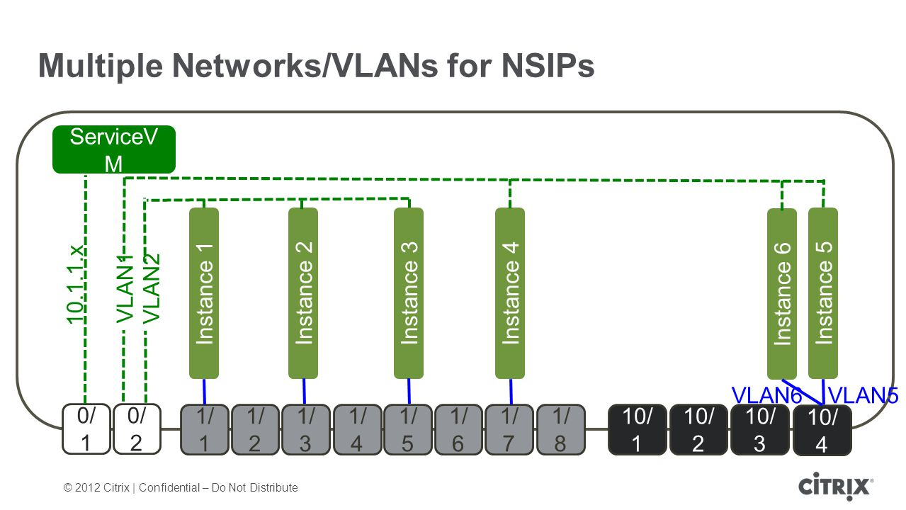 © 2012 Citrix | Confidential – Do Not Distribute Multiple Networks/VLANs for NSIPs 0/ 1 0/ 2 1/ 1 1/ 7 1/ 2 1/ 3 1/ 4 1/ 5 1/ 6 1/ 8 10/ 1 10/ 2 10/ 3 10/ 4 Instance 1 ServiceV M Instance 2Instance 3Instance 4Instance 5 10.1.1.x VLAN1 VLAN2 Instance 6 VLAN6VLAN5