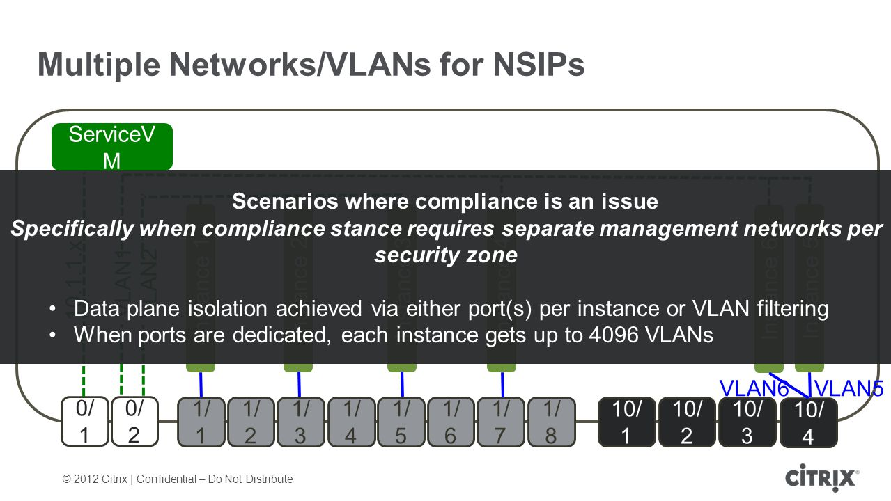 © 2012 Citrix | Confidential – Do Not Distribute Multiple Networks/VLANs for NSIPs 0/ 1 0/ 2 1/ 1 1/ 7 1/ 2 1/ 3 1/ 4 1/ 5 1/ 6 1/ 8 10/ 1 10/ 2 10/ 3