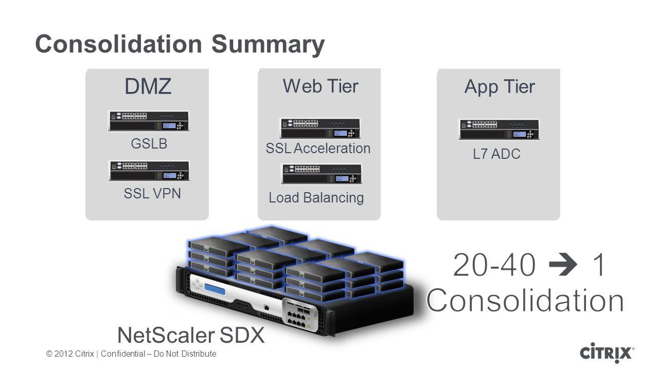 © 2012 Citrix | Confidential – Do Not Distribute Consolidation Summary Web Tier App Tier DMZ GSLB SSL VPN SSL Acceleration L7 ADC Load Balancing NetScaler SDX Load Balancing