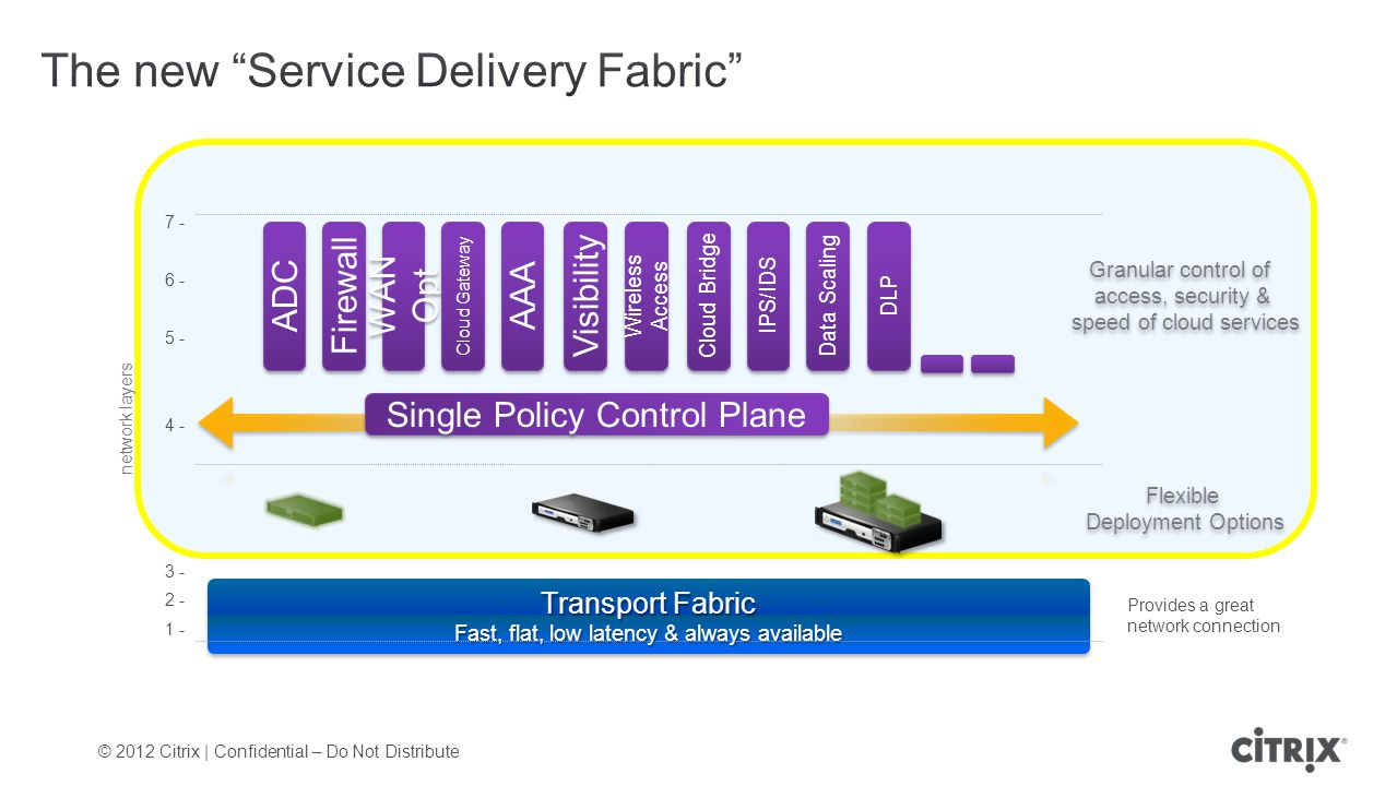 © 2012 Citrix | Confidential – Do Not Distribute Transport Fabric Fast, flat, low latency & always available Granular control of access, security & speed of cloud services Granular control of access, security & speed of cloud services 7 - 6 - 5 - 4 - 3 - 2 - 1 - network layers Provides a great network connection ADC Firewall WAN Opt Cloud Gateway AAA Visibility Wireless Access Cloud Bridge IPS/IDS Data Scaling Single Policy Control Plane Flexible Deployment Options Flexible Deployment Options DLP