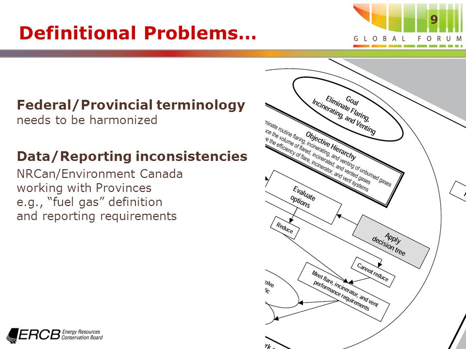 9 Definitional Problems… Federal/Provincial terminology needs to be harmonized Data/Reporting inconsistencies NRCan/Environment Canada working with Provinces e.g., fuel gas definition and reporting requirements