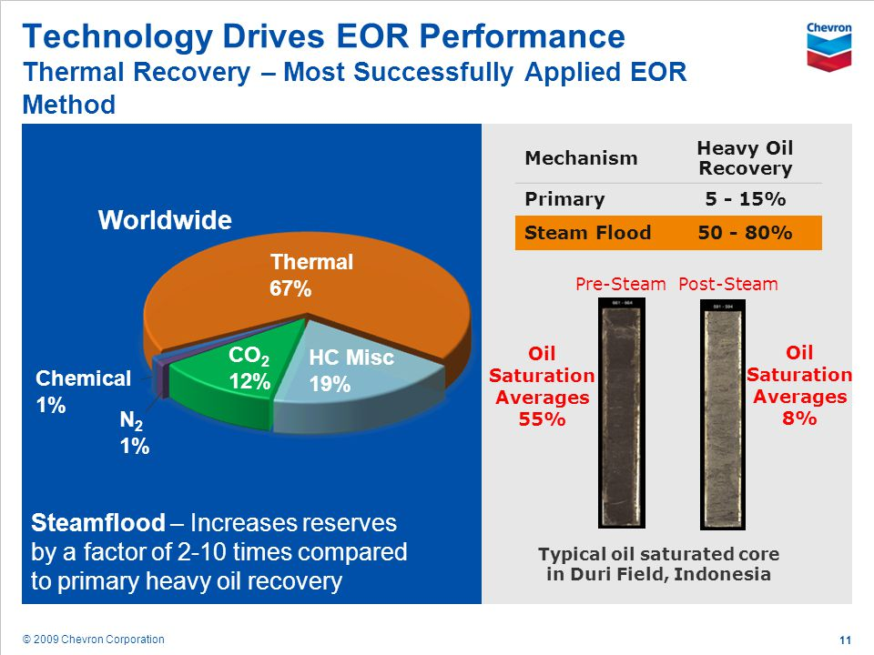© 2009 Chevron Corporation 11 Technology Drives EOR Performance Thermal Recovery – Most Successfully Applied EOR Method Steamflood – Increases reserve