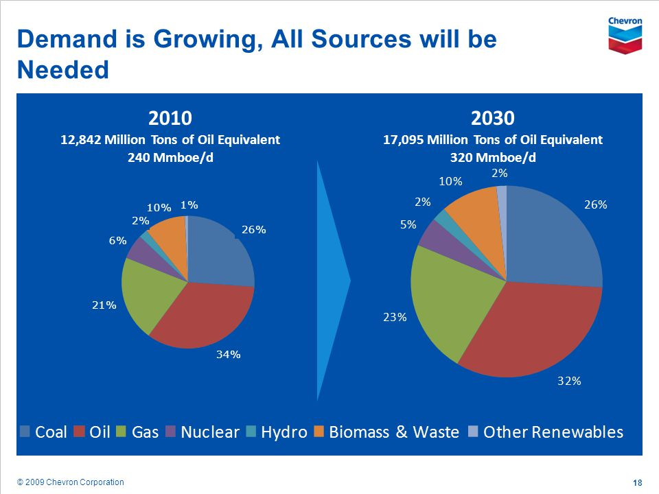 © 2009 Chevron Corporation 18 Demand is Growing, All Sources will be Needed 2010 12,842 Million Tons of Oil Equivalent 240 Mmboe/d 2030 17,095 Million