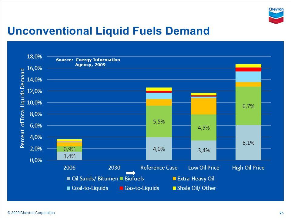 © 2009 Chevron Corporation 25 Unconventional Liquid Fuels Demand