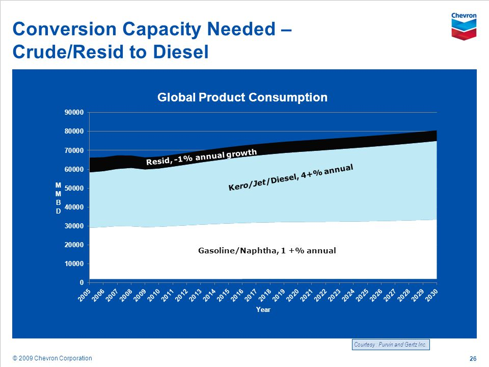 © 2009 Chevron Corporation 26 Conversion Capacity Needed – Crude/Resid to Diesel Courtesy : Purvin and Gertz Inc.