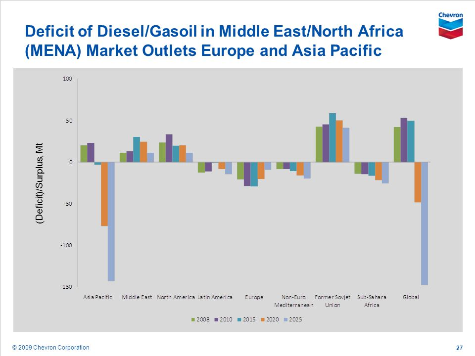 © 2009 Chevron Corporation 27 Deficit of Diesel/Gasoil in Middle East/North Africa (MENA) Market Outlets Europe and Asia Pacific (Deficit)/Surplus, Mt