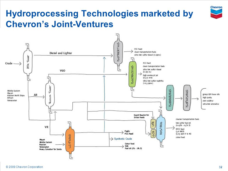 © 2009 Chevron Corporation 32 Hydroprocessing Technologies marketed by Chevrons Joint-Ventures