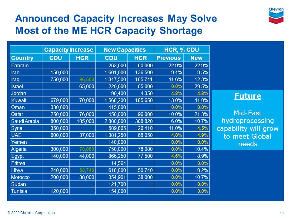 © 2009 Chevron Corporation 33 Announced Capacity Increases May Solve Most of the ME HCR Capacity Shortage Capacity IncreaseNew CapacitiesHCR, % CDU Co
