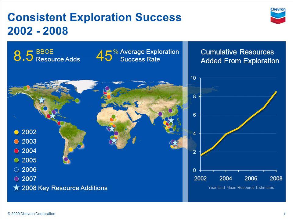 © 2009 Chevron Corporation 7 % Average Exploration Success Rate Consistent Exploration Success 2002 - 2008 Year-End Mean Resource Estimates 2004 2003