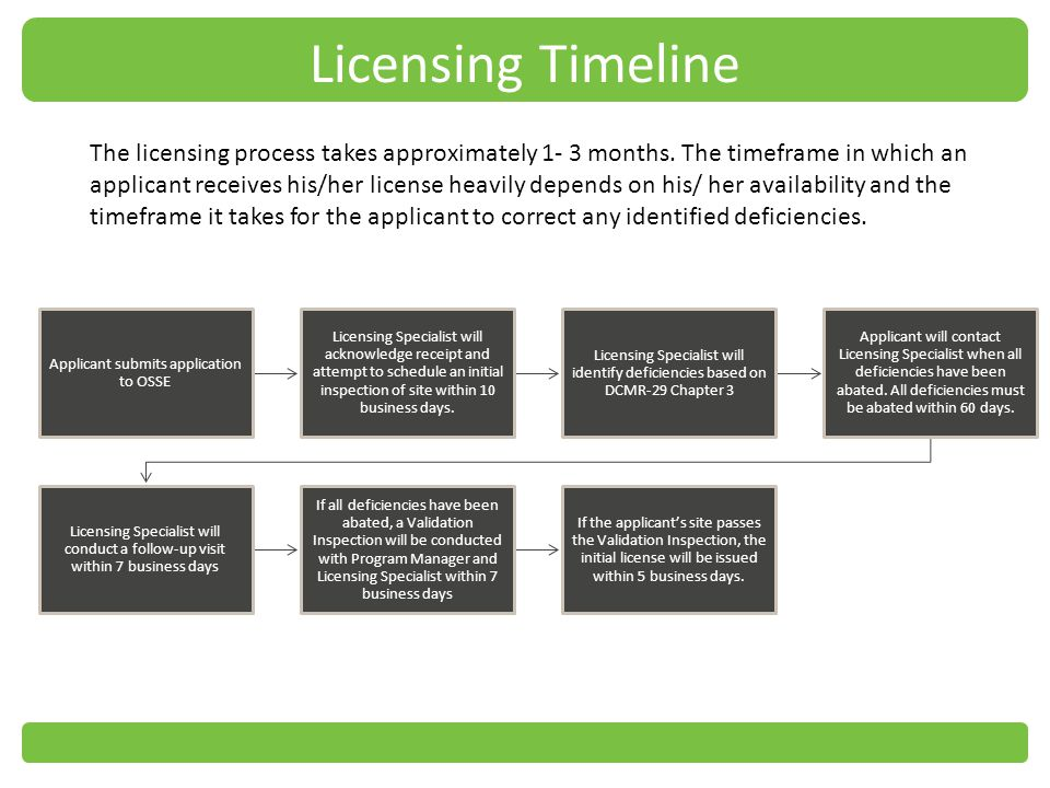 The licensing process takes approximately 1- 3 months.