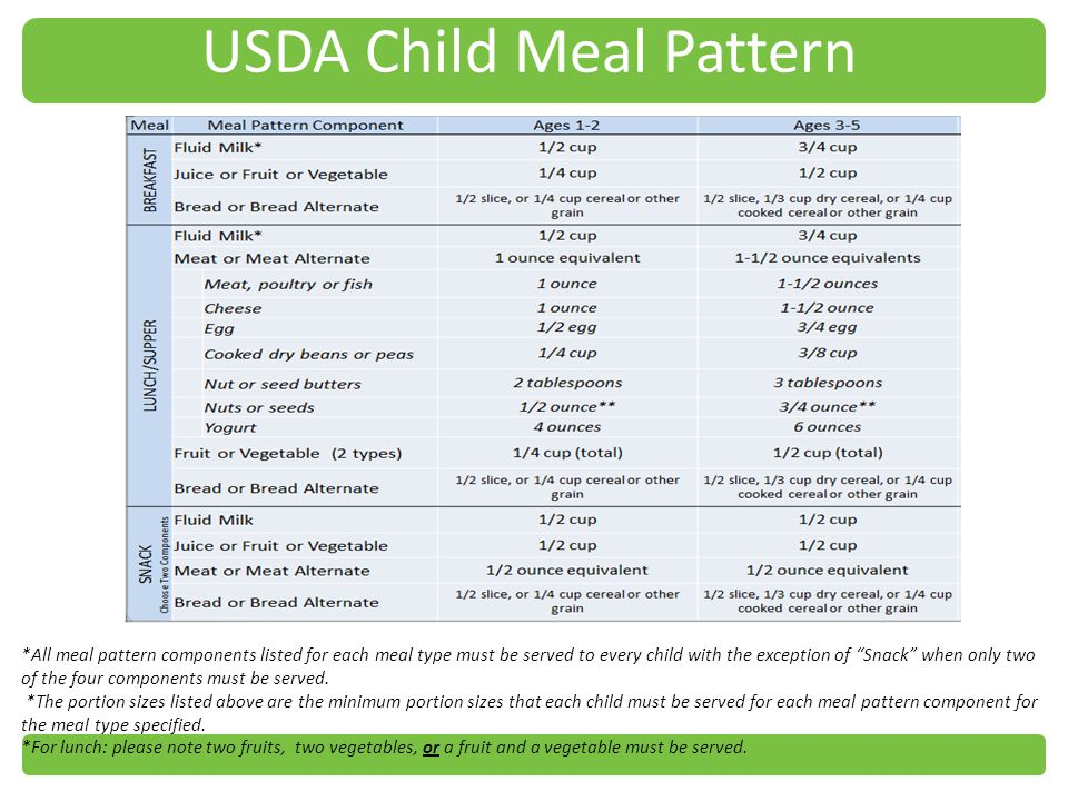 USDA Child Meal Pattern *All meal pattern components listed for each meal type must be served to every child with the exception of Snack when only two of the four components must be served.