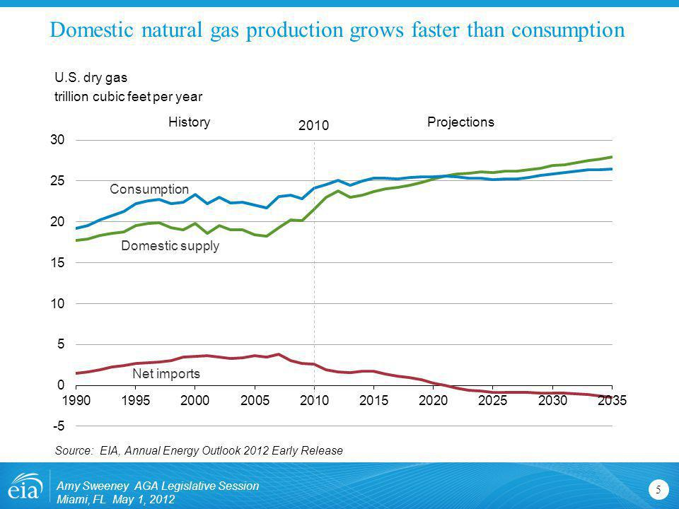 Natural gas consumption is quite dispersed; electric power use drives much of the future demand growth 6 U.S.