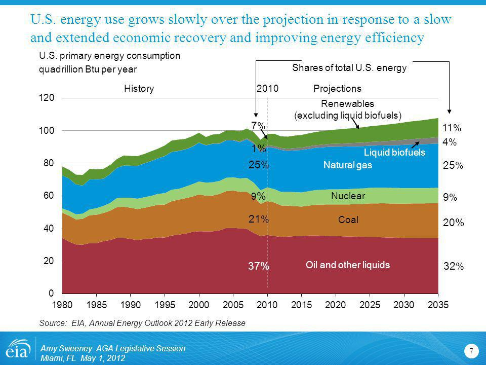 U.S. energy use grows slowly over the projection in response to a slow and extended economic recovery and improving energy efficiency 7 U.S. primary e