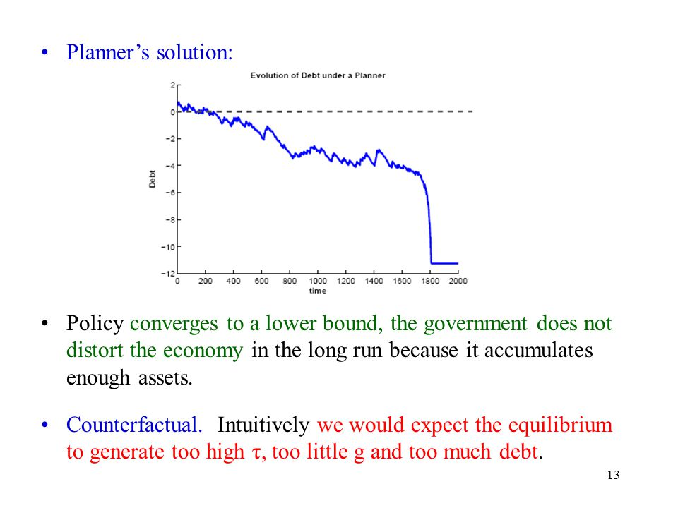 13 Planners solution: Policy converges to a lower bound, the government does not distort the economy in the long run because it accumulates enough assets.