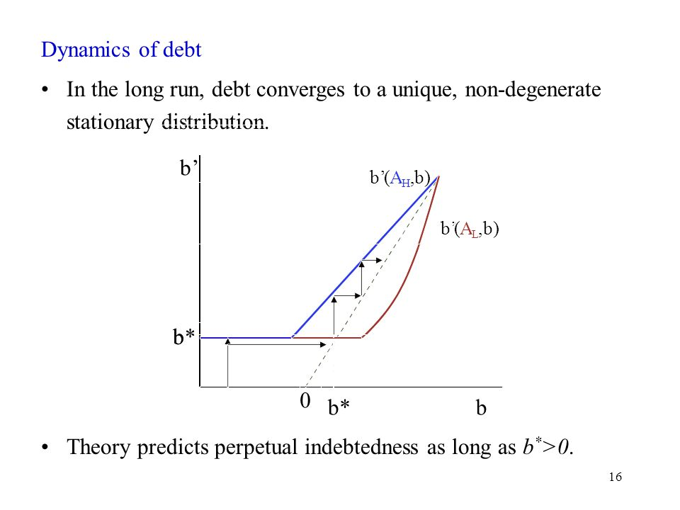 16 Dynamics of debt In the long run, debt converges to a unique, non-degenerate stationary distribution.