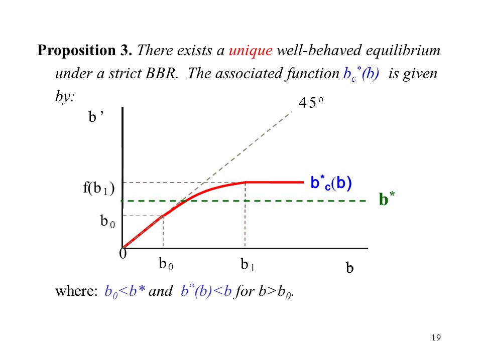 19 Proposition 3. There exists a unique well-behaved equilibrium under a strict BBR.