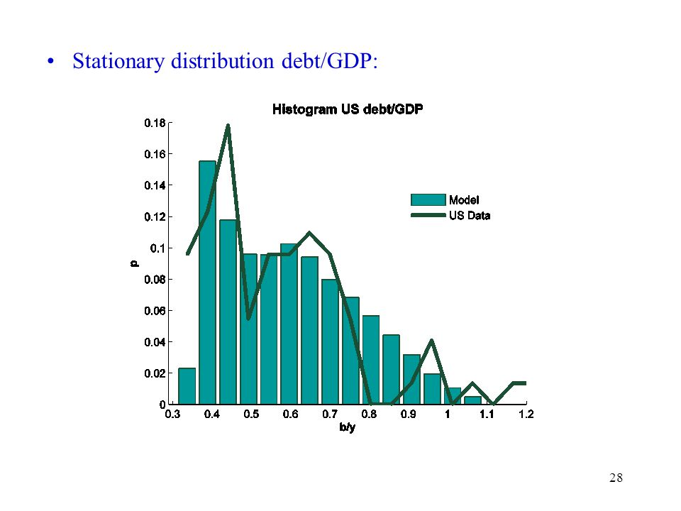 28 Stationary distribution debt/GDP:
