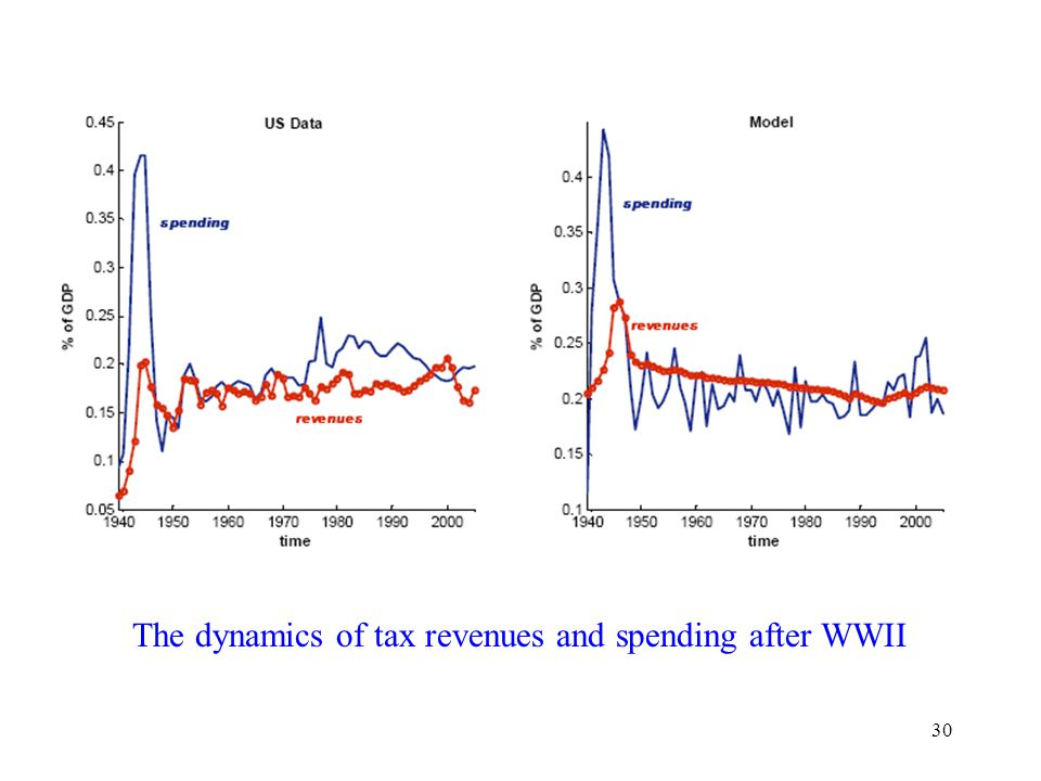 30 The dynamics of tax revenues and spending after WWII