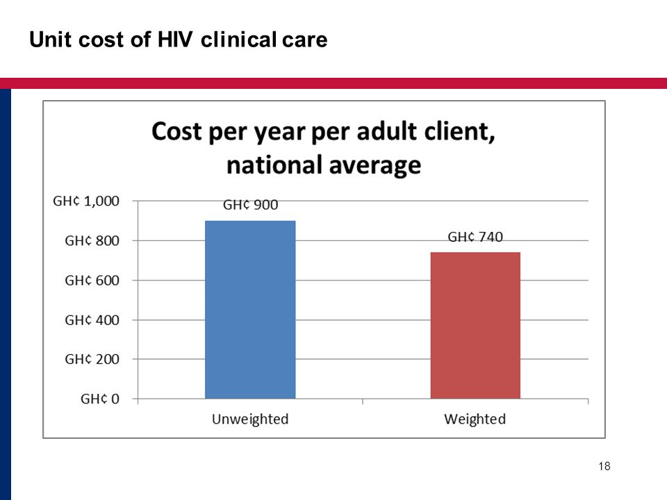 Unit cost of HIV clinical care 18