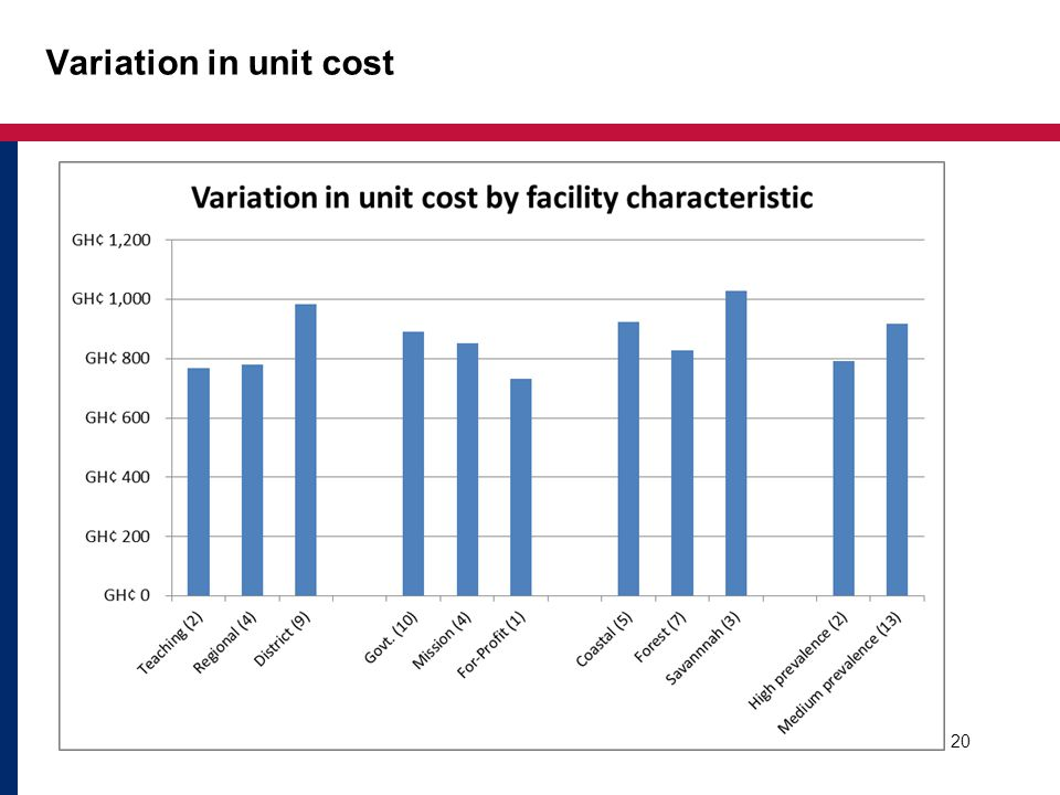 Variation in unit cost 20