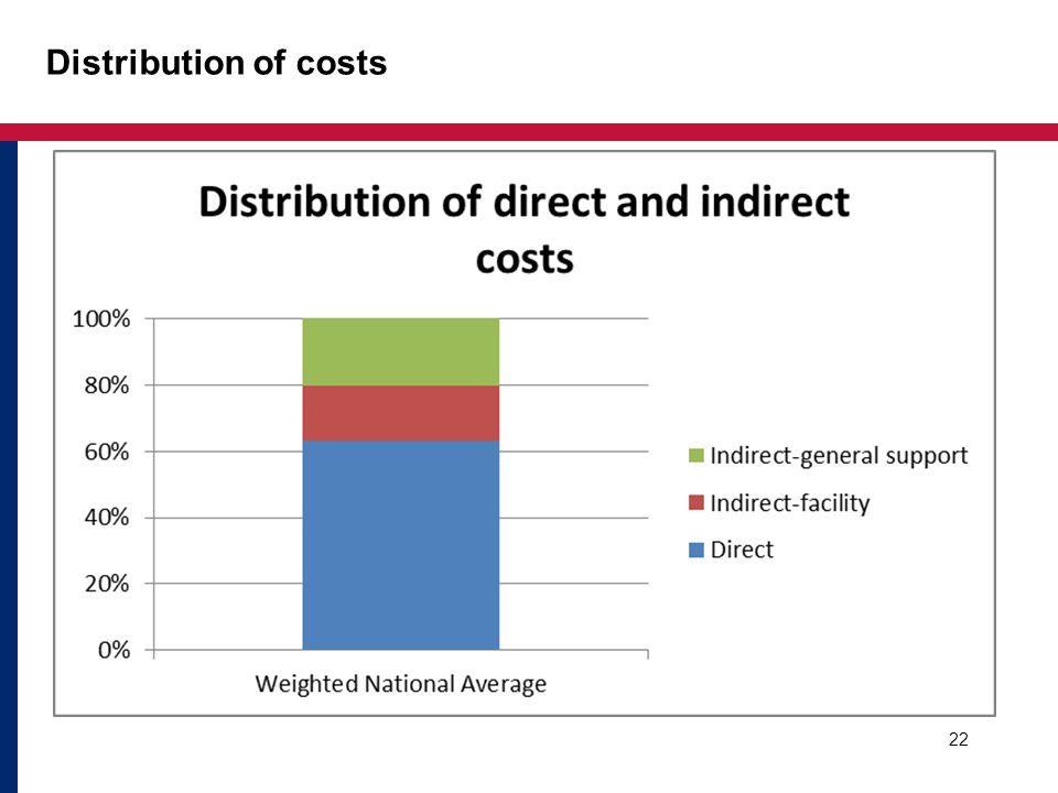 Distribution of costs 22