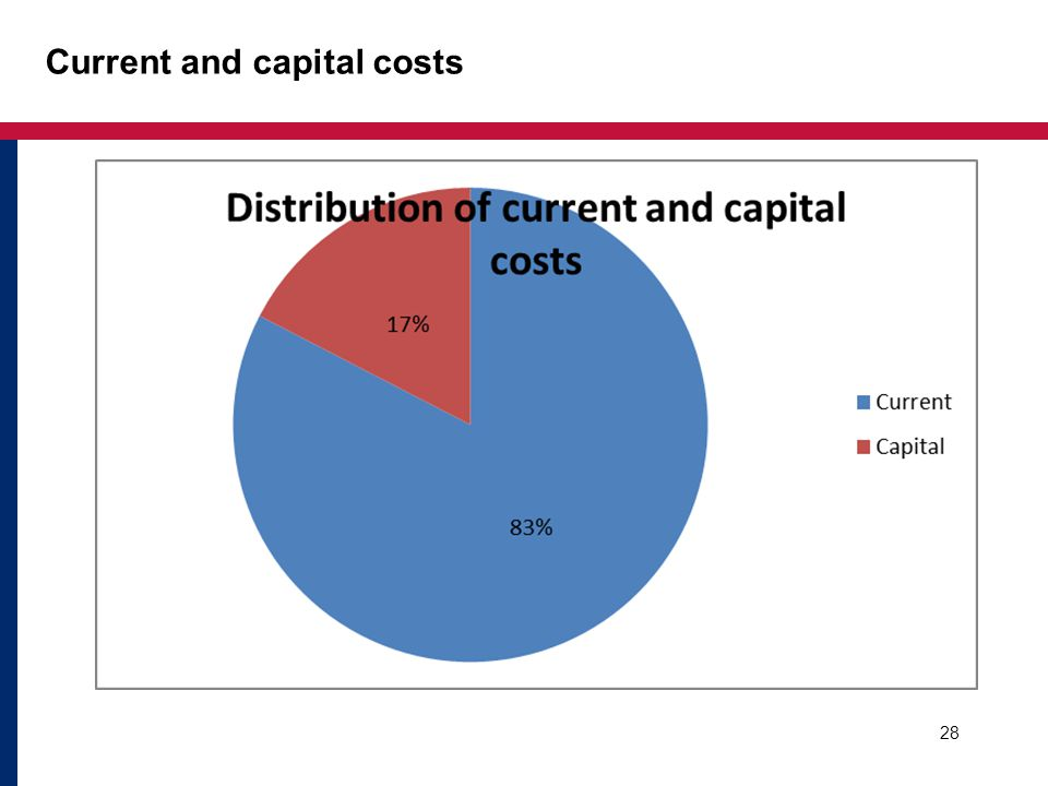 Current and capital costs 28